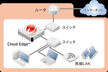 Cloud Edge接続イメージ